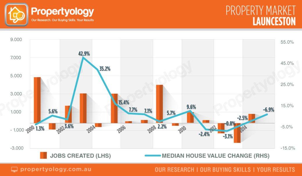 Propertyology-Launceston-property-market.jpg